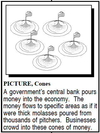 drawing illustrating cones in the economy